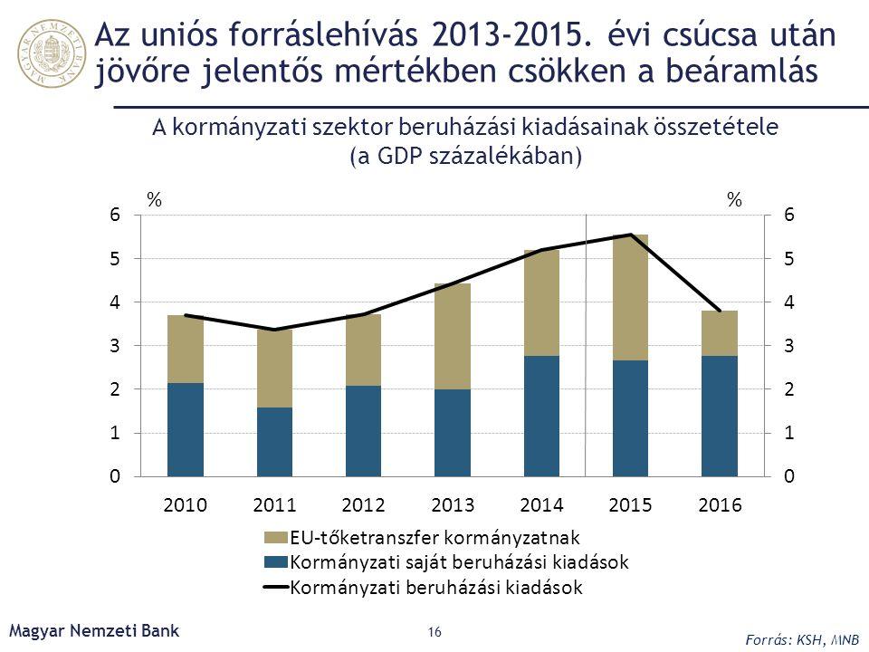 Az uniós forráslehívás 2013-2015. évi csúcsa után jövőre jelentős mértékben csökken a beáramlás 16 Magyar Nemzeti Bank A kormányzati szektor beruházás