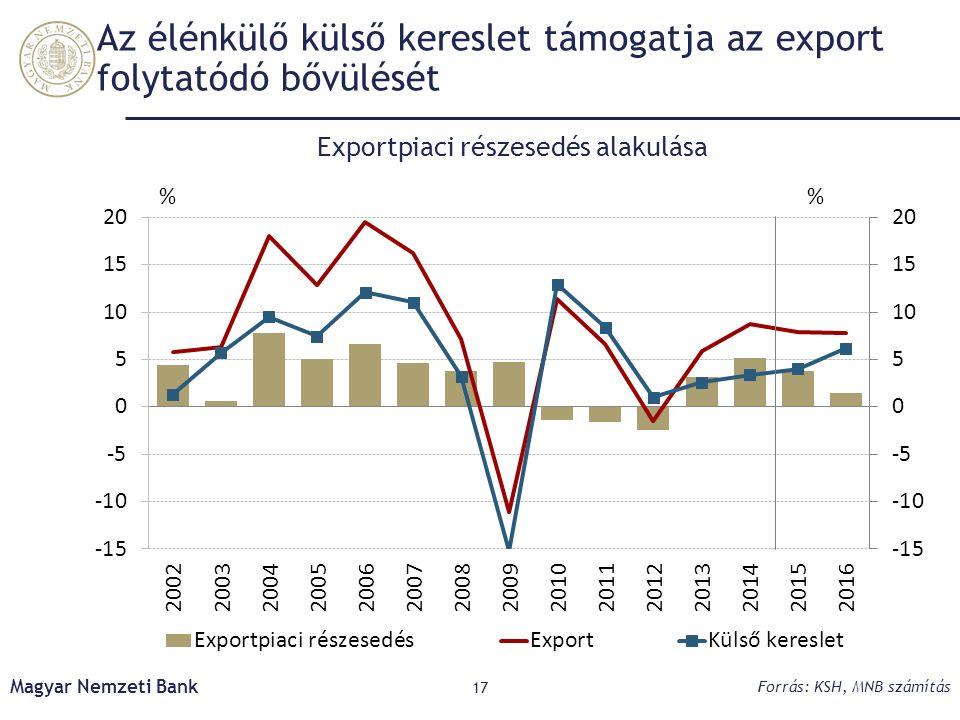 Az élénkülő külső kereslet támogatja az export folytatódó bővülését Magyar Nemzeti Bank 17 Forrás: KSH, MNB számítás Exportpiaci részesedés alakulása