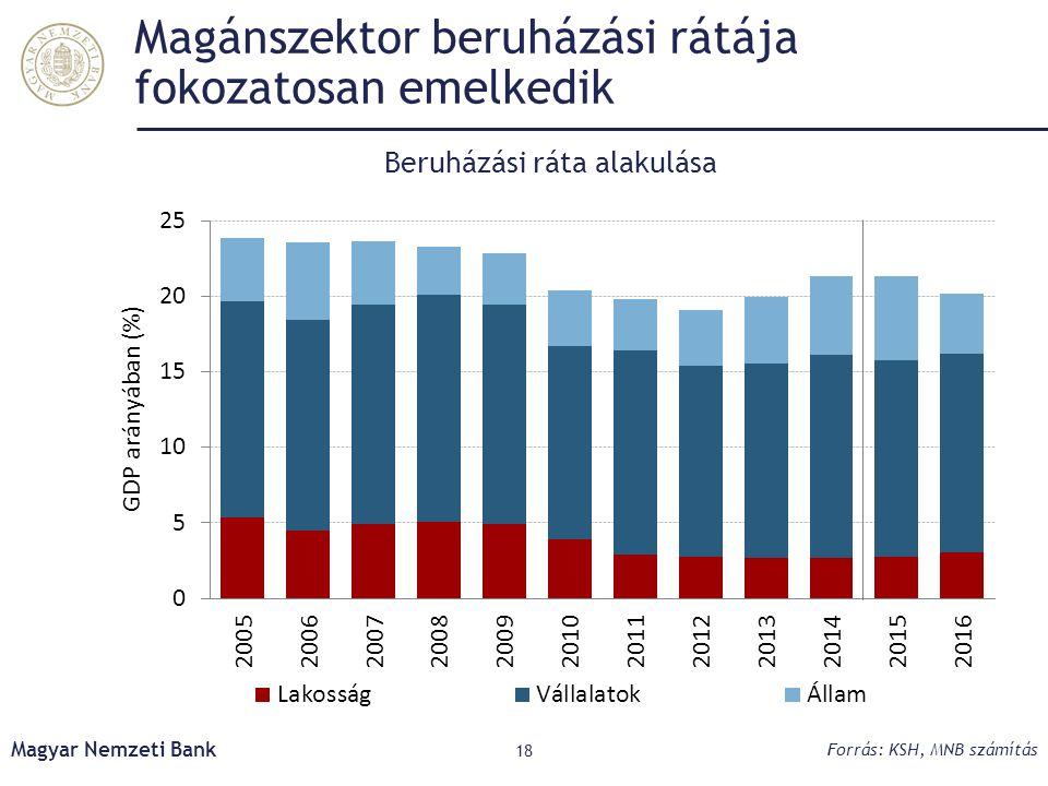 Magánszektor beruházási rátája fokozatosan emelkedik Magyar Nemzeti Bank 18 Forrás: KSH, MNB számítás Beruházási ráta alakulása