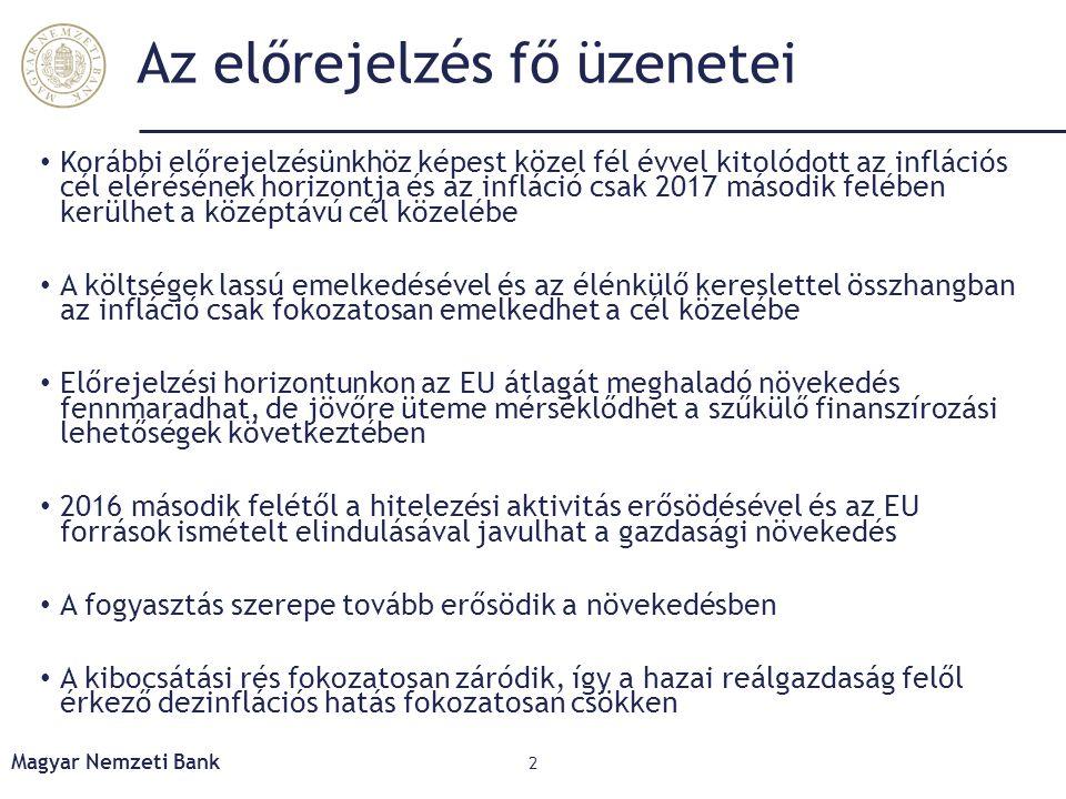 A feltörekvő országok lassulása közvetlenül és közvetetten is érintheti a magyar gazdaság teljesítményét Magyar Nemzeti Bank 13 Főbb felvevőpiacaink exportkitettsége a feltörekvő országok irányába* Zárójelben az egyes országok magyar exporton belüli aránya.