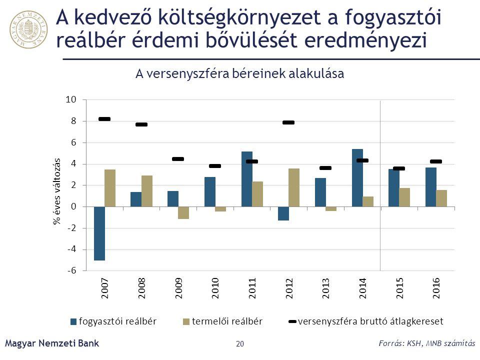 A kedvező költségkörnyezet a fogyasztói reálbér érdemi bővülését eredményezi Magyar Nemzeti Bank 20 Forrás: KSH, MNB számítás A versenyszféra béreinek