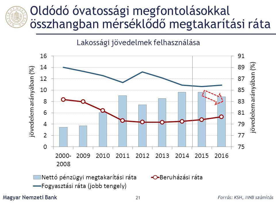 Oldódó óvatossági megfontolásokkal összhangban mérséklődő megtakarítási ráta Magyar Nemzeti Bank 21 Forrás: KSH, MNB számítás Lakossági jövedelmek felhasználása