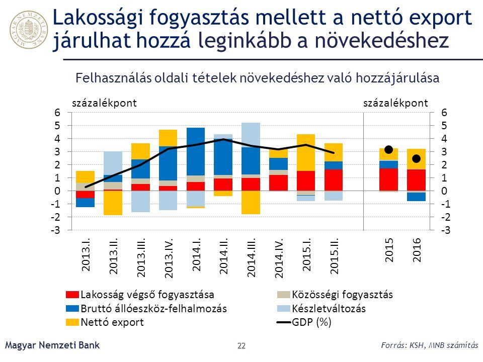 Lakossági fogyasztás mellett a nettó export járulhat hozzá leginkább a növekedéshez Magyar Nemzeti Bank 22 Felhasználás oldali tételek növekedéshez való hozzájárulása Forrás: KSH, MNB számítás