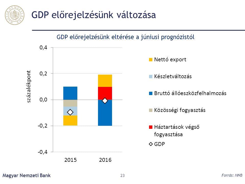 GDP előrejelzésünk változása Magyar Nemzeti Bank 23 Forrás: MNB GDP előrejelzésünk eltérése a júniusi prognózistól