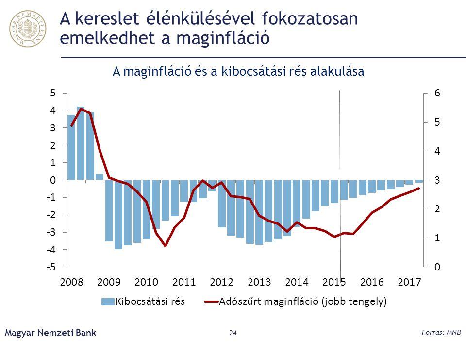 A kereslet élénkülésével fokozatosan emelkedhet a maginfláció Magyar Nemzeti Bank 24 Forrás: MNB A maginfláció és a kibocsátási rés alakulása