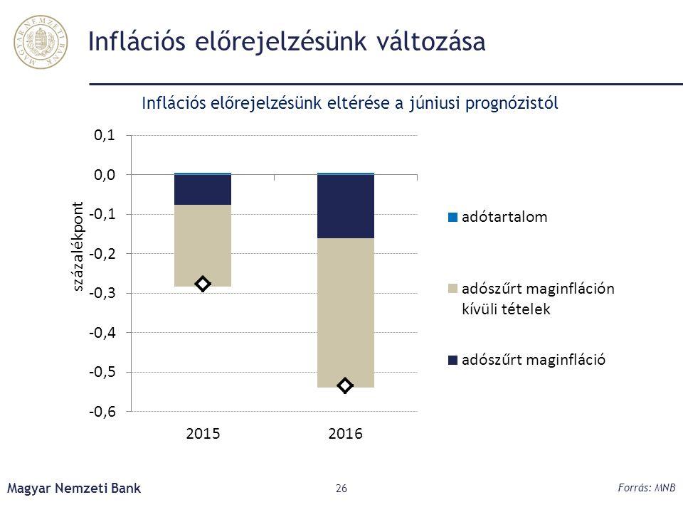 Inflációs előrejelzésünk változása Magyar Nemzeti Bank 26 Forrás: MNB Inflációs előrejelzésünk eltérése a júniusi prognózistól