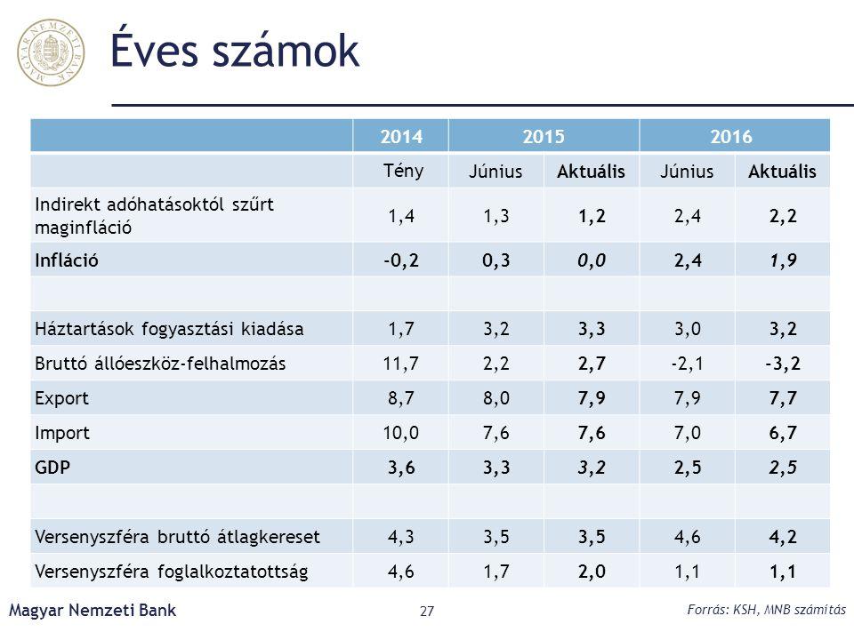 Éves számok Magyar Nemzeti Bank 27 Forrás: KSH, MNB számítás 201420152016 TényJúniusAktuálisJúniusAktuális Indirekt adóhatásoktól szűrt maginfláció 1,