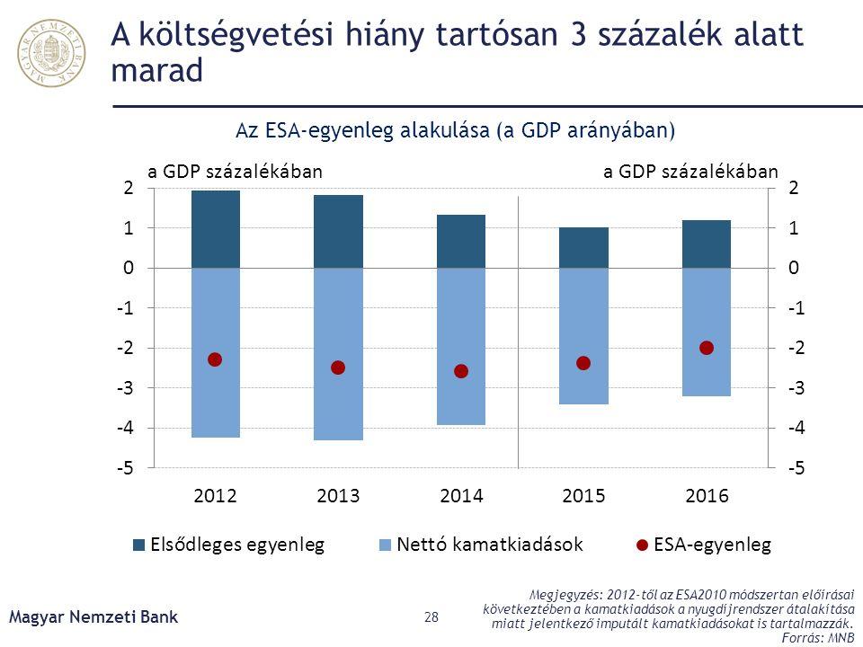 A költségvetési hiány tartósan 3 százalék alatt marad Magyar Nemzeti Bank 28 Megjegyzés: 2012-től az ESA2010 módszertan előírásai következtében a kamatkiadások a nyugdíjrendszer átalakítása miatt jelentkező imputált kamatkiadásokat is tartalmazzák.