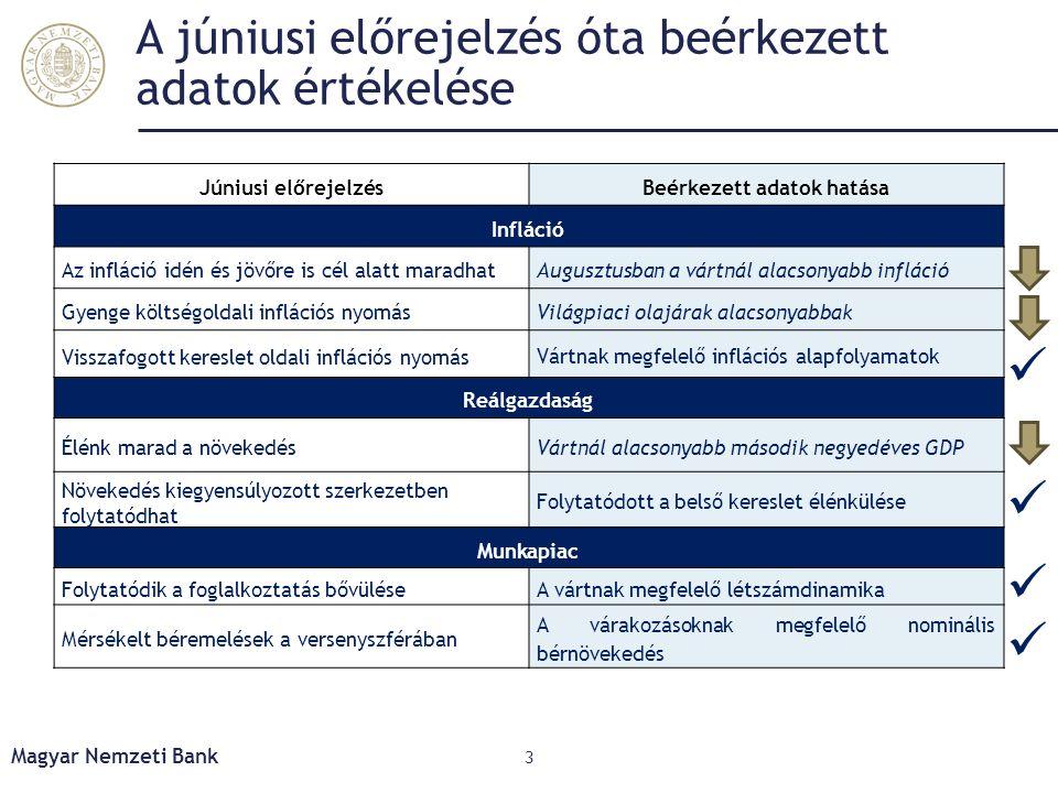 A júniusi előrejelzés óta beérkezett adatok értékelése Júniusi előrejelzésBeérkezett adatok hatása Infláció Az infláció idén és jövőre is cél alatt ma