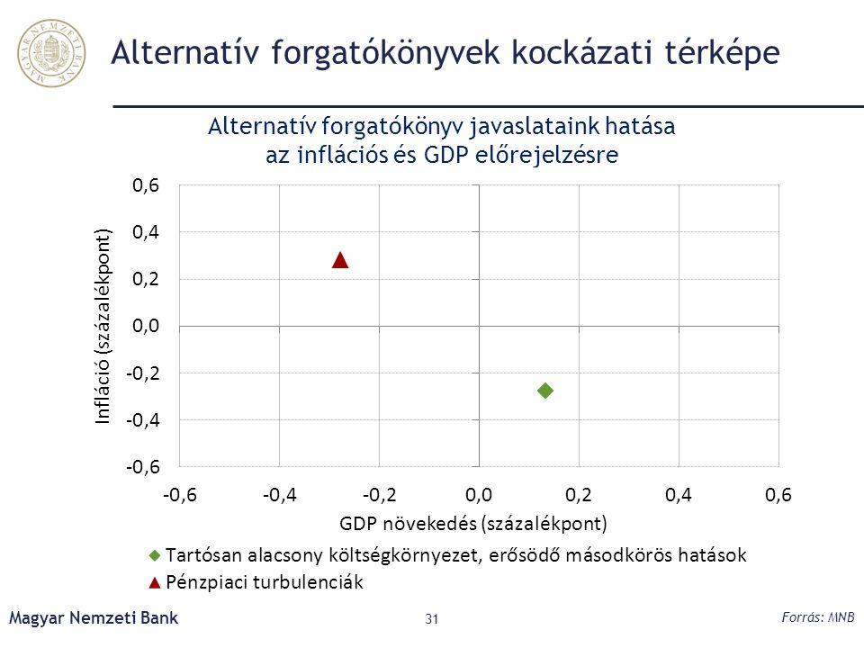 Alternatív forgatókönyvek kockázati térképe Forrás: MNB Alternatív forgatókönyv javaslataink hatása az inflációs és GDP előrejelzésre Magyar Nemzeti Bank 31