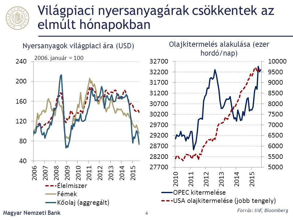 Világpiaci nyersanyagárak csökkentek az elmúlt hónapokban Magyar Nemzeti Bank 4 Olajkitermelés alakulása (ezer hordó/nap) Forrás: IMF, Bloomberg Nyers