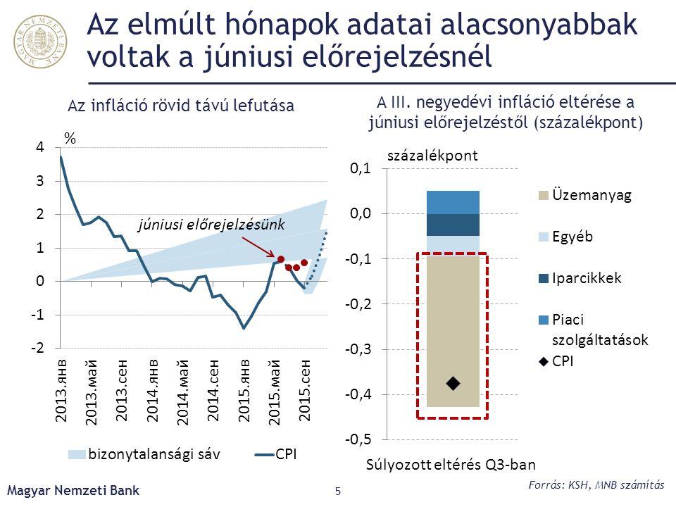 Az elmúlt hónapok adatai alacsonyabbak voltak a júniusi előrejelzésnél Magyar Nemzeti Bank 5 A III. negyedévi infláció eltérése a júniusi előrejelzést