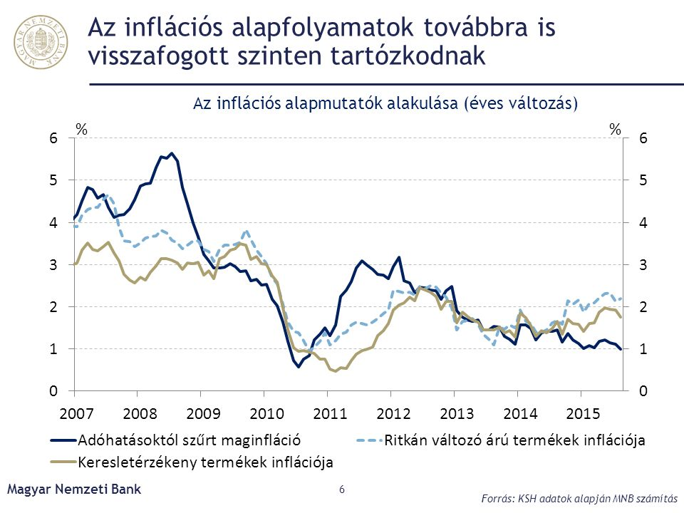 Az inflációs alapfolyamatok továbbra is visszafogott szinten tartózkodnak Magyar Nemzeti Bank 6 Forrás: KSH adatok alapján MNB számítás Az inflációs alapmutatók alakulása (éves változás)