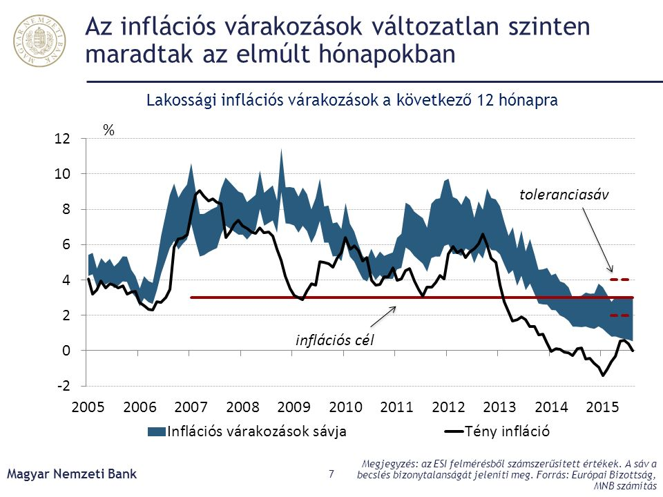 Az inflációs várakozások változatlan szinten maradtak az elmúlt hónapokban Magyar Nemzeti Bank 7 Megjegyzés: az ESI felmérésből számszerűsített értéke