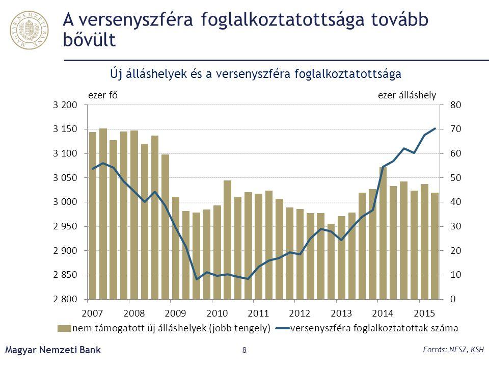 A versenyszféra foglalkoztatottsága tovább bővült Magyar Nemzeti Bank 8 Forrás: NFSZ, KSH Új álláshelyek és a versenyszféra foglalkoztatottsága