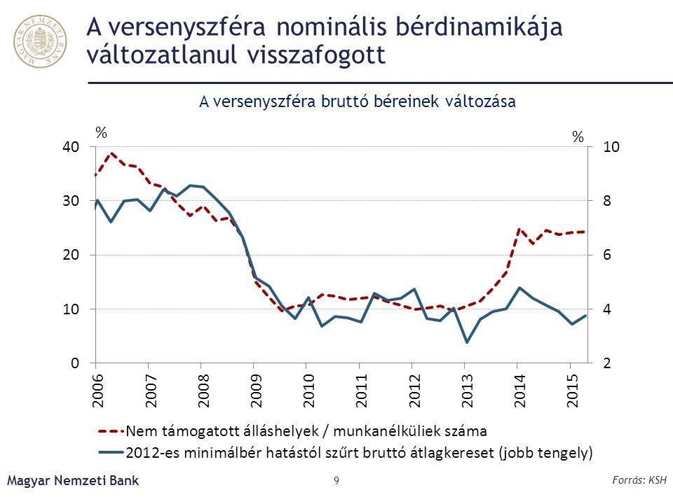 A kedvező költségkörnyezet a fogyasztói reálbér érdemi bővülését eredményezi Magyar Nemzeti Bank 20 Forrás: KSH, MNB számítás A versenyszféra béreinek alakulása
