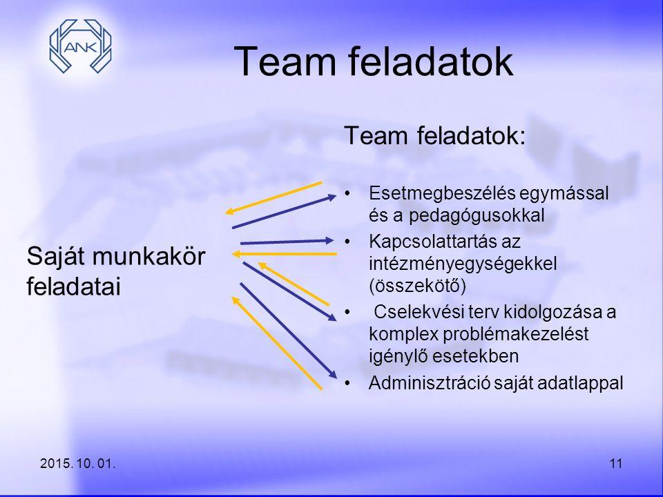 Team feladatok Saját munkakör feladatai Team feladatok: Esetmegbeszélés egymással és a pedagógusokkal Kapcsolattartás az intézményegységekkel (összekö