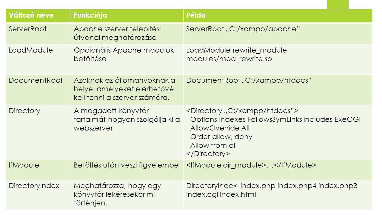 """Változó neveFunkciójaPélda ServerRootApache szerver telepítési útvonal meghatározása ServerRoot """"C:/xampp/apache LoadModuleOpcionális Apache modulok betöltése LoadModule rewrite_module modules/mod_rewrite.so DocumentRootAzoknak az állományoknak a helye, amelyeket elérhetővé kell tenni a szerver számára."""