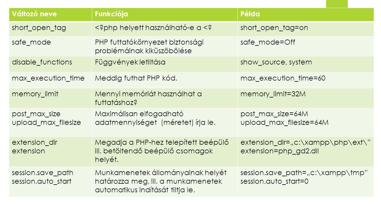 Változó neveFunkciójaPélda short_open_tag<?php helyett használható-e a <?short_open_tag=on safe_modePHP futtatókörnyezet biztonsági problémáinak kiküszöbölése safe_mode=Off disable_functionsFüggvények letiltásashow_source, system max_execution_timeMeddig futhat PHP kód.max_execution_time=60 memory_limitMennyi memóriát használhat a futtatáshoz.