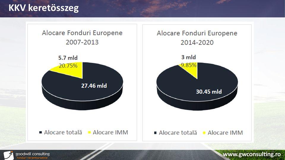 Vállalkozások besorolása Alkalmazott számCIFRA DE AFACERI Mikró0-90 – 2 mil.