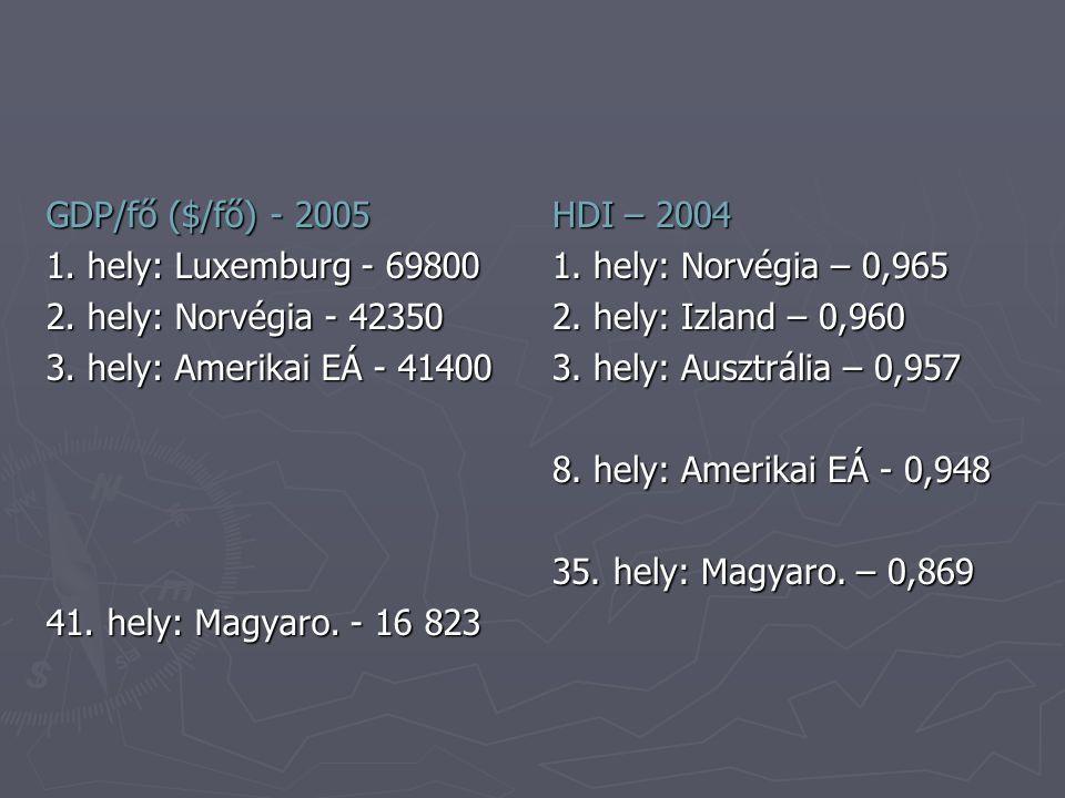 GDP/fő ($/fő) - 2005 1. hely: Luxemburg - 69800 2.
