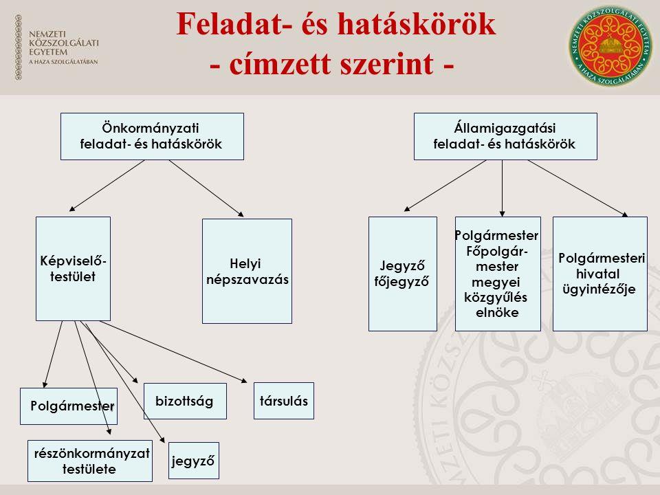 Feladat- és hatáskörök - címzett szerint - Államigazgatási feladat- és hatáskörök Önkormányzati feladat- és hatáskörök Képviselő- testület Helyi népsz