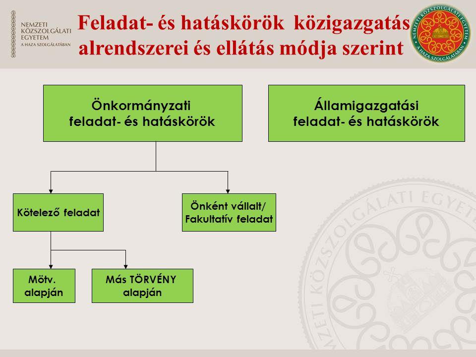 Önkormányzati feladat- és hatáskörök Államigazgatási feladat- és hatáskörök Kötelező feladat Önként vállalt/ Fakultatív feladat Mötv. alapján Más TÖRV