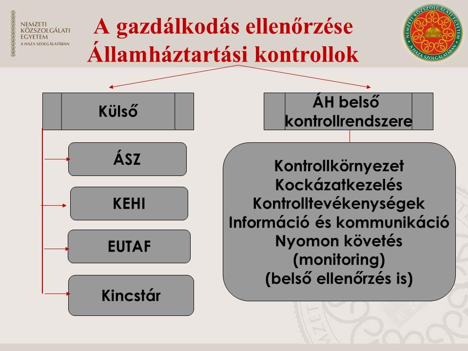A gazdálkodás ellenőrzése Államháztartási kontrollok Külső ÁH belső kontrollrendszere ÁSZ KEHI EUTAF Kincstár Kontrollkörnyezet Kockázatkezelés Kontro