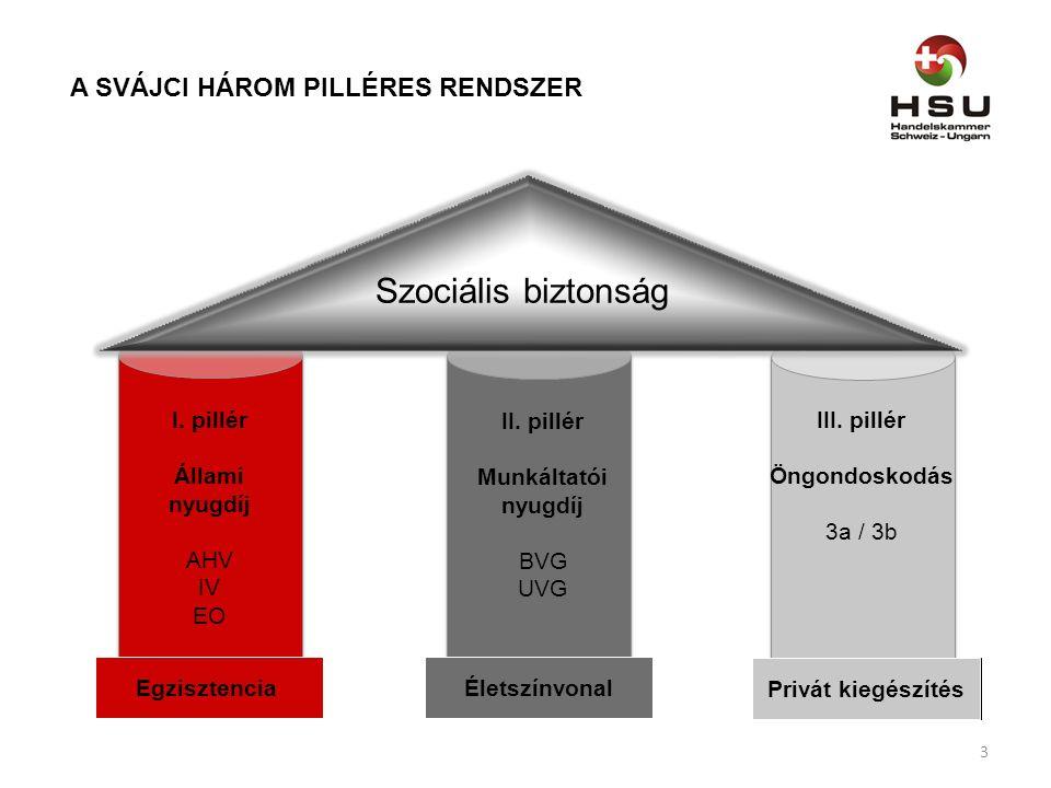 Szociális biztonság A SVÁJCI HÁROM PILLÉRES RENDSZER I. pillér Állami nyugdíj AHV IV EO Egzisztencia II. pillér Munkáltatói nyugdíj BVG UVG Életszínvo