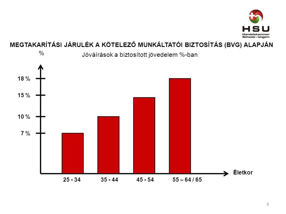 Életkor % 35 - 44 10 % 45 - 54 15 % 55 – 64 / 65 18 % 25 - 34 7 % Jóváírások a biztosított jövedelem %-ban MEGTAKARÍTÁSI JÁRULÉK A KÖTELEZŐ MUNKÁLTATÓI BIZTOSÍTÁS (BVG) ALAPJÁN 8
