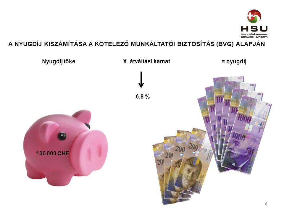A NYUGDÍJ KISZÁMÍTÁSA A KÖTELEZŐ MUNKÁLTATÓI BIZTOSÍTÁS (BVG) ALAPJÁN Nyugdíj tőke X átváltási kamat= nyugdíj 6,8 % 100 000 CHF 9