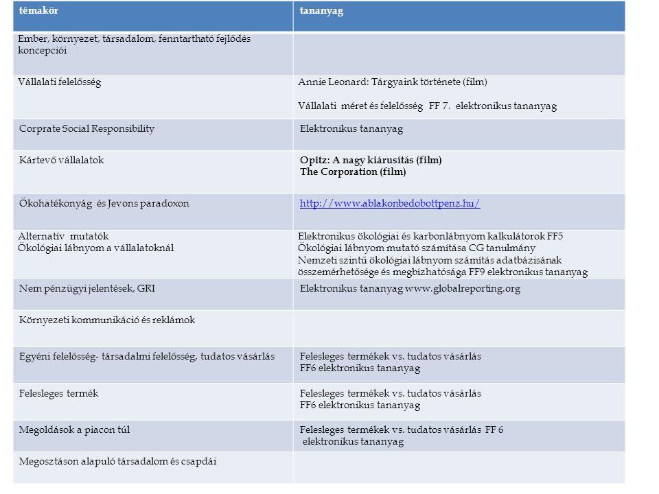 Prezentációk elérhetőek: http://rs1.sze.hu/~szigetichttp://rs1.sze.hu/~szigetic Számonkérés módja: szóbeli http://www.tankonyvtar.hu/hu/tartalom/tamop425/0013_0 4_Kornyezetmenedzsment/adatok.html