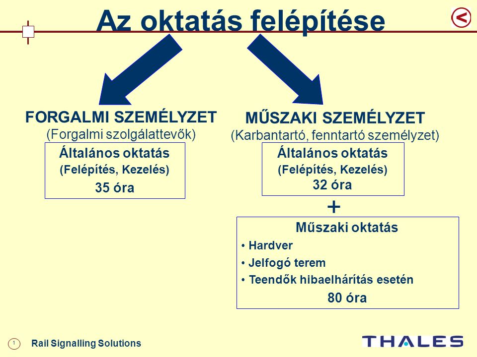 2 Rail Signalling Solutions BIZTOSÍTÓBERENDEZÉSI ALAPFOGALMAK I.RÉSZ BIZTOSÍTÓBERENDEZÉSI ALAPFOGALMAK