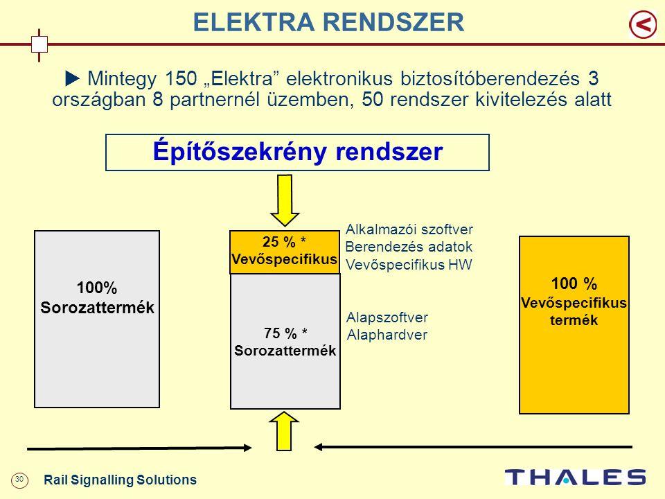 """30 Rail Signalling Solutions ELEKTRA RENDSZER  M integy 150 """"Elektra"""" elektronikus biztosítóberendezés 3 országban 8 partnernél üzemben, 50 rendszer"""