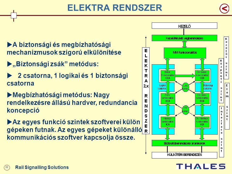 """32 Rail Signalling Solutions ELEKTRA RENDSZER  A biztonsági és megbízhatósági mechanizmusok szigorú elkülönítése  """"Biztonsági zsák"""" metódus:  2 csa"""