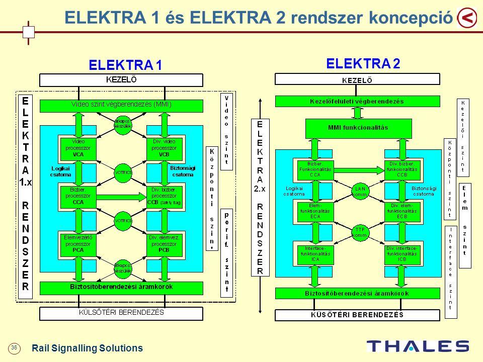 36 Rail Signalling Solutions ELEKTRA 1 és ELEKTRA 2 rendszer koncepció ELEKTRA 1 ELEKTRA 2