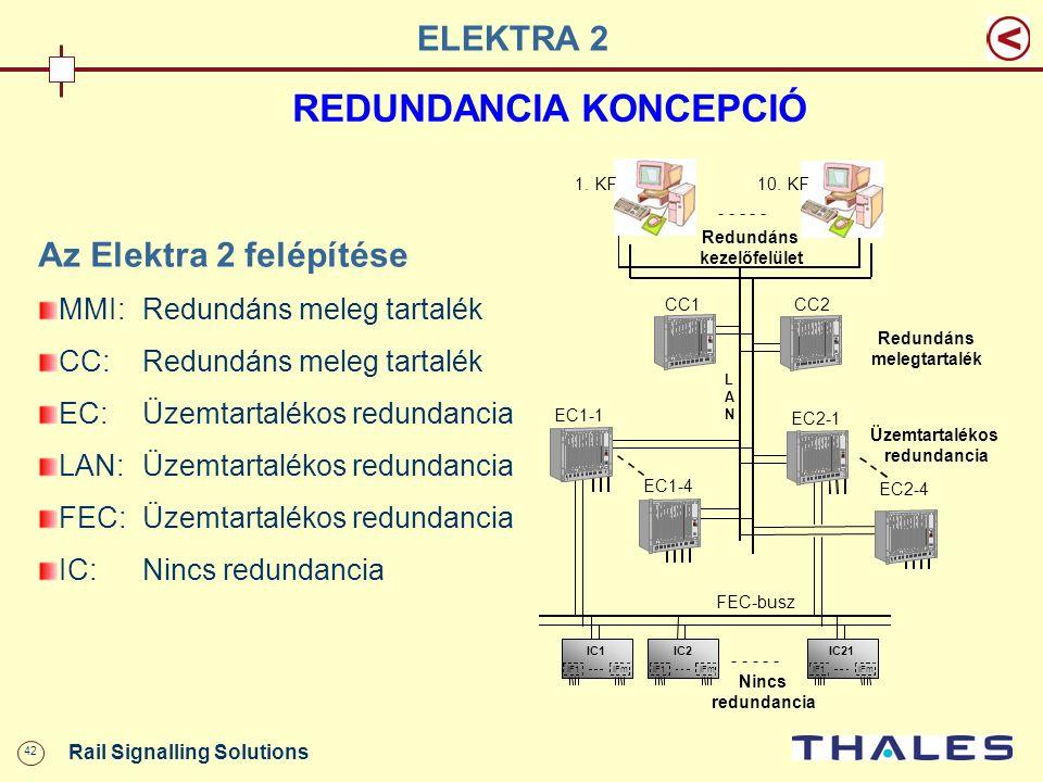 42 Rail Signalling Solutions REDUNDANCIA KONCEPCIÓ Az Elektra 2 felépítése MMI:Redundáns meleg tartalék CC:Redundáns meleg tartalék EC:Üzemtartalékos