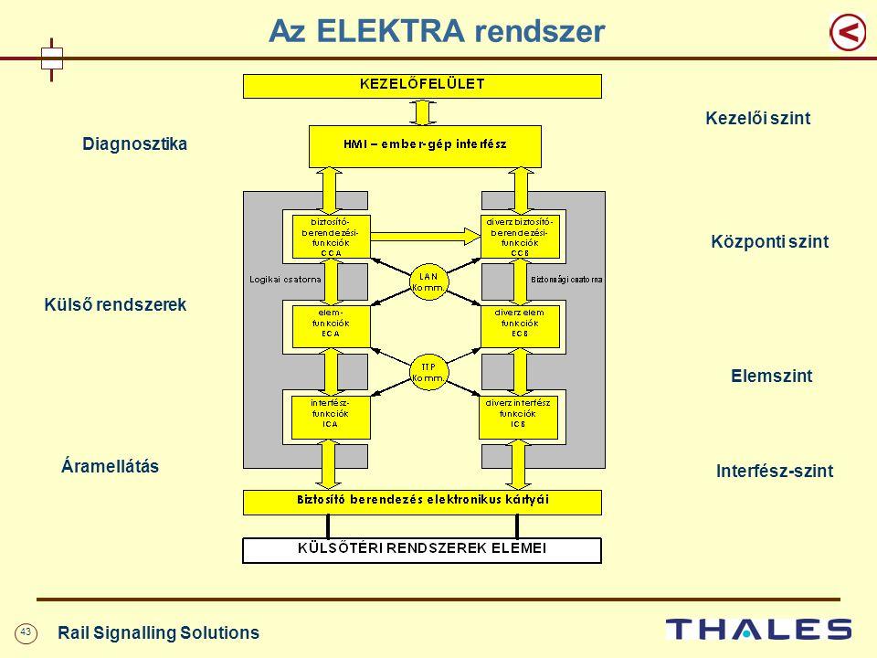 43 Rail Signalling Solutions Az ELEKTRA rendszer Kezelői szint Központi szint Elemszint Interfész-szint Diagnosztika Külső rendszerek Áramellátás