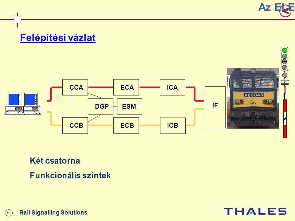 45 Rail Signalling Solutions Az ELEKTRA felépítése Felépítési vázlat Két csatorna Funkcionális szintek ICA ICB DGP ECA ECB CCA CCB ESM IF