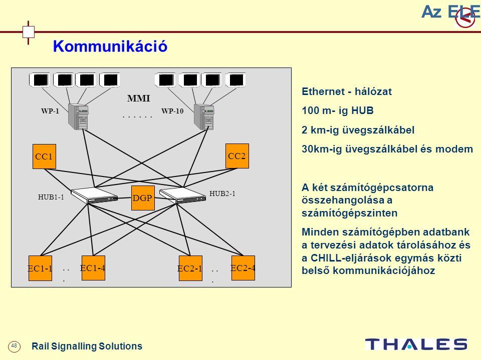 48 Rail Signalling Solutions Kommunikáció WP-1WP-10... MMI HUB1-1 HUB2-1 CC1 DGP CC2 EC1-1 EC1-4 EC2-1 EC2-4... Az ELEKTRA felépítése Ethernet - hálóz