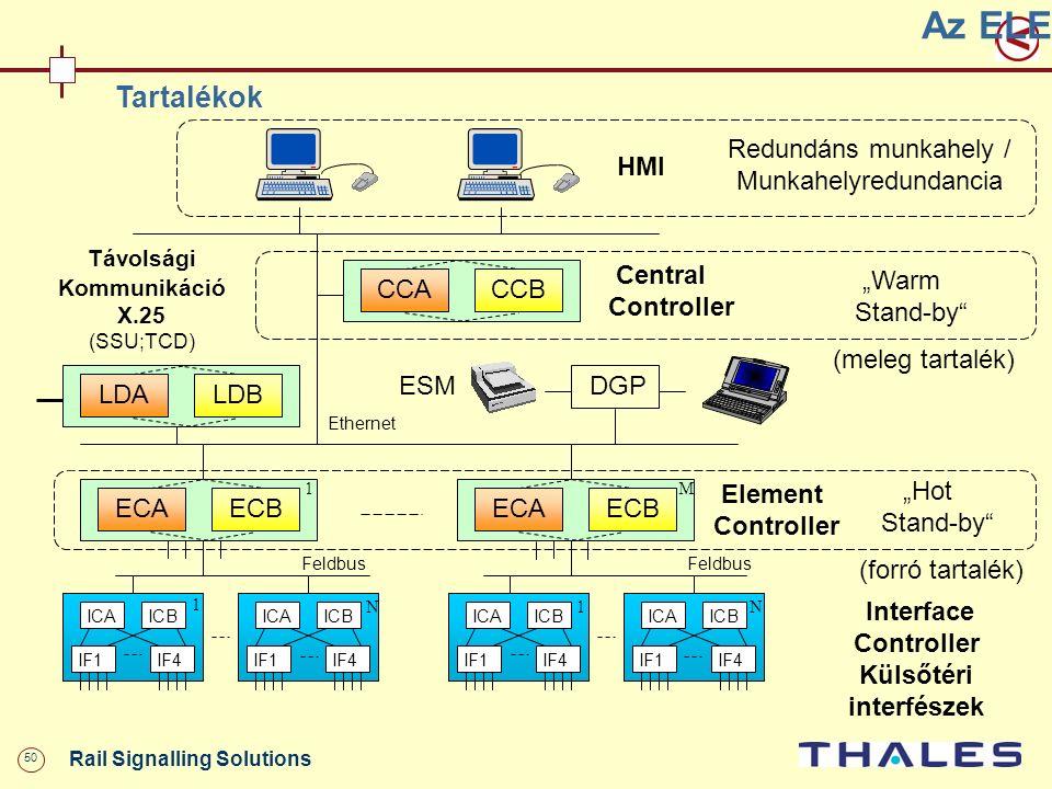 "50 Rail Signalling Solutions Redundáns munkahely / Munkahelyredundancia CCACCB Central Controller HMI LDALDB ""Warm Stand-by"" (meleg tartalék) ""Hot Sta"