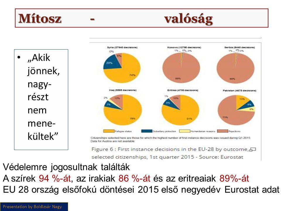 """Mítosz - valóság """"Akik jönnek, nagy- részt nem mene- kültek Presentation by Boldizsár Nagy Védelemre jogosultnak találták A szírek 94 %-át, az irakiak 86 %-át és az eritreaiak 89%-át EU 28 ország elsőfokú döntései 2015 első negyedév Eurostat adat"""