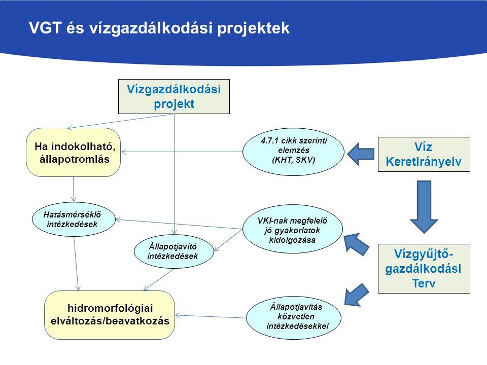 VGT és vízgazdálkodási projektek hidromorfológiai elváltozás/beavatkozás Vízgazdálkodási projekt Vízgyűjtő- gazdálkodási Terv Állapotjavítás közvetlen