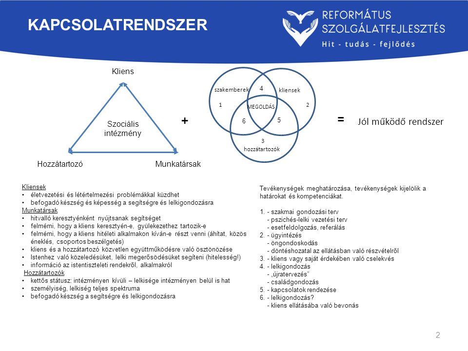 KAPCSOLATRENDSZER Szociális intézmény Kliens MunkatársakHozzátartozó kliensek szakemberek hozzátartozók + = Jól működő rendszer Kliensek életvezetési