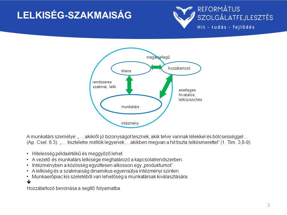 LELKISÉG-SZAKMAISÁG kliens esetleges hivatalos, lelki/pszichés rendszeres szakmai, lelki hozzátartozó munkatárs magánjellegű intézmény A munkatárs sze
