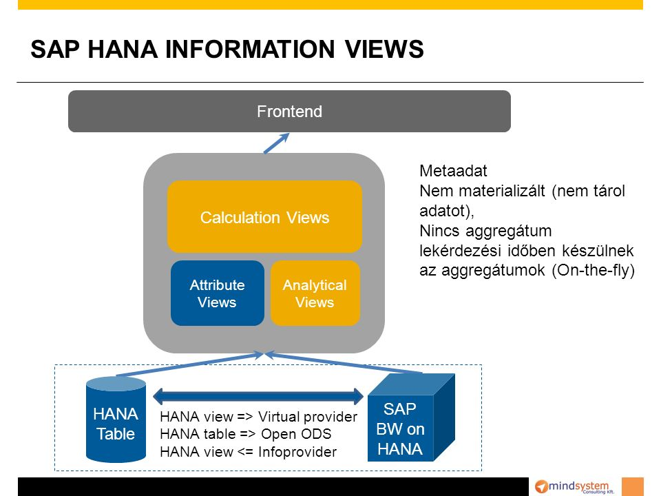 SAP HANA INFORMATION VIEWS Analytical Views Calculation Views Attribute Views Frontend SAP BW on HANA HANA Table HANA view => Virtual provider HANA ta