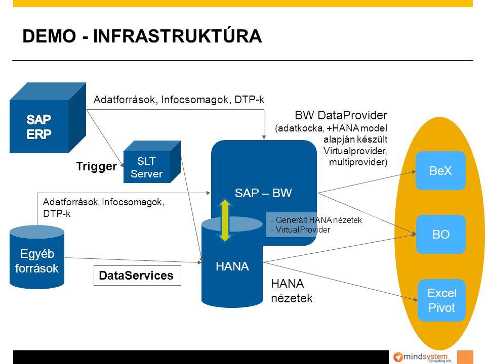 DEMO - INFRASTRUKTÚRA SLT Server SAP – BW HANA Egyéb források DataServices BO Excel Pivot BeX HANA nézetek BW DataProvider (adatkocka, +HANA model alapján készült Virtualprovider, multiprovider) - Generált HANA nézetek - VirtualProvider Trigger Adatforrások, Infocsomagok, DTP-k