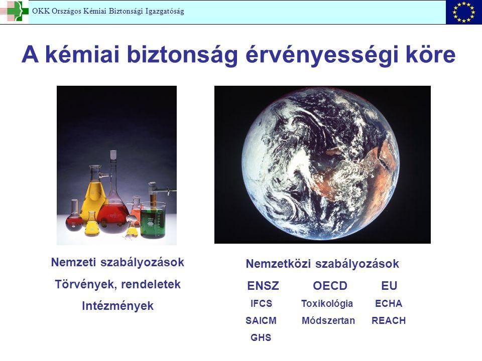 A kémiai biztonság érvényességi köre Nemzeti szabályozások Törvények, rendeletek Intézmények Nemzetközi szabályozások ENSZ OECD EU IFCS Toxikológia ECHA SAICM Módszertan REACH GHS OKK Országos Kémiai Biztonsági Igazgatóság
