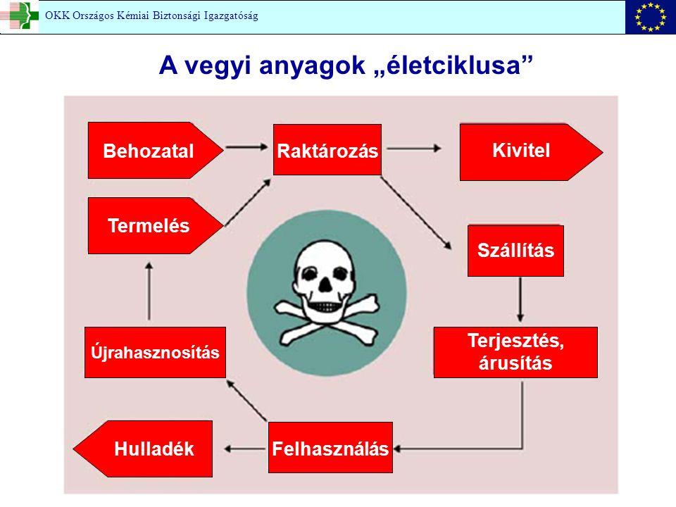 """A vegyi anyagok """"életciklusa Behozatal Termelés Raktározás Kivitel Szállítás Terjesztés, árusítás Újrahasznosítás HulladékFelhasználás OKK Országos Kémiai Biztonsági Igazgatóság"""