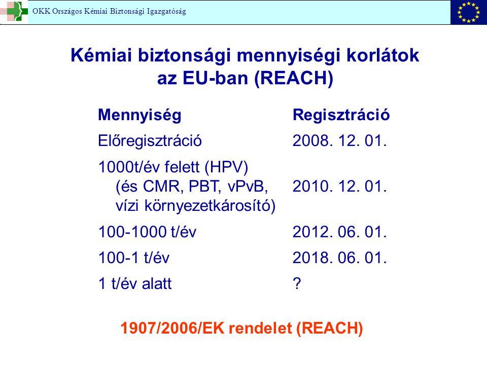 Mennyiség Regisztráció Előregisztráció2008.12. 01.